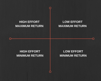 EFFORT QUADRANT
